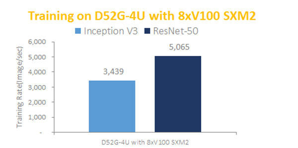Abbildung 1: Benchmark des D52G-4U Server in Inception V3 und Resnet-50 Deep Learning Umgebung