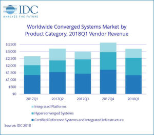 "Nach Angaben des ""Worldwide Quarterly Converged Systems Tracker"" der International Data Corporation (IDC) stieg der weltweite Umsatz mit konvergenten Systemen im ersten Quartal 2018 um 19,6 Prozent gegenüber dem Vorjahr auf 3,2 Milliarden Dollar."