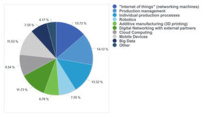 """Which Industry 4.0 technologies is your company already deploying today?"""