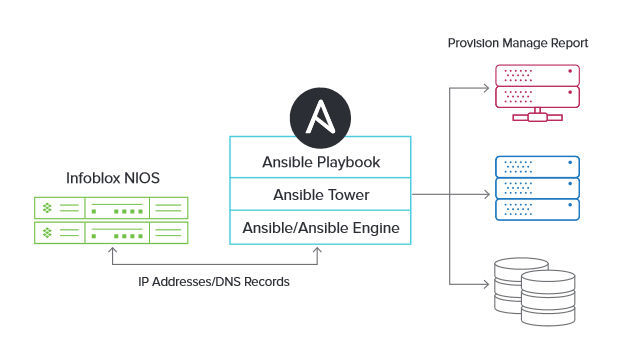 Die Infoblox-Red-Hat-Ansible-Integration