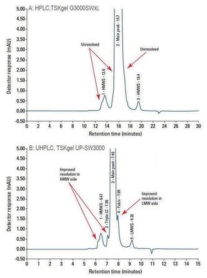 Fig.2: Comparison of mAb aggregate analysis using HPLC (TSKgel G3000SWXL) and UHPLC (UP-SW3000) methods
