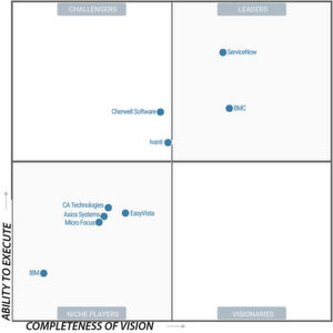 Das Magic Quadrant von Gartner zu den ITSM-Tools stammt vom August 2018.