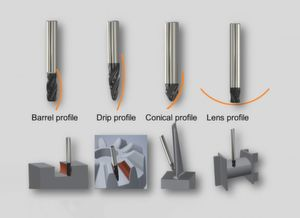There are four basic tool forms. They are individually adapted to geometric challenges such as deep cavities, steep walls or vaults.