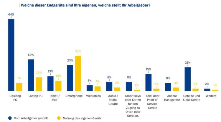 Bring your own Device (BYOD) vs. Arbeitgeberausstattung.