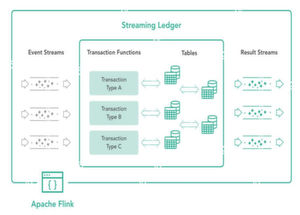 "Die Funktionsweise von ""Data Artisans Streaming Ledger"""