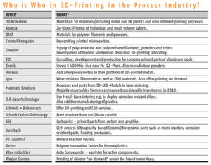 Who does what in terms of 3D printing? You should remember these companies and institutes?