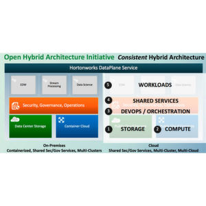 Open-Hybrid-Architecture-Initiative gestartet