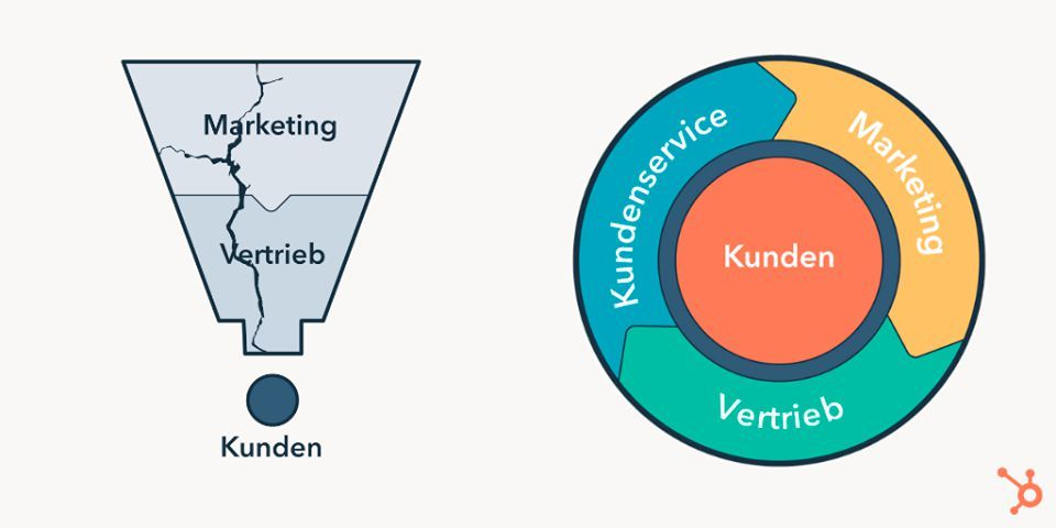 Der alte Marketing-Sales-Funnel ist zerbrochen.