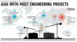 PROCESS Worldwide April 2018 Asia With Most Engineering ProjectsTake a Look at Our Digital IssueFind more International Plant Engineering Projects in the database for major plant engineering and construction GROAB.