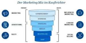 Influencer Marketing ist Teil des neuen Marketing Mix.