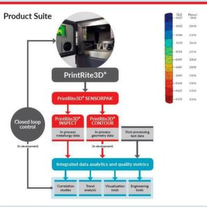 Designed to increase the production yield of 3D metal-manufactured parts and shorten time to market, Printrite 3D now presents a significant value proposition to OEMs and manufacturers.