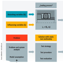 Characterization the Sealing Behavior: Talking Statistics