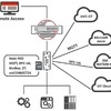 Industrie-Router als Edge Gateway