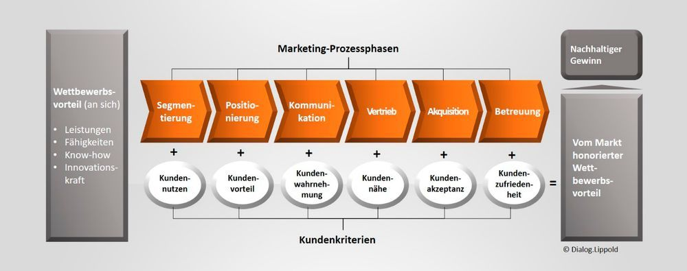Abbildung 1: Marketing-Prozessphasen.