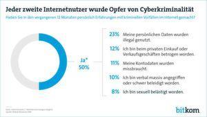 Überblicksdarstellung der Bereiche von Cyberkriminalität