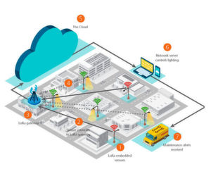 LoRa-Technologie ebnet den Weg zur Smart City
