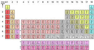 gruppe chemischer elemente