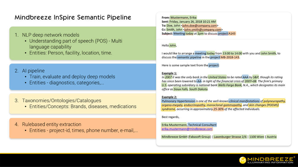 Schema der Semantic Pipeline