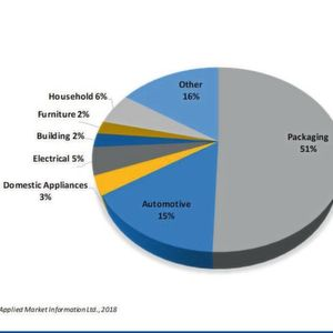 The largest end use market for injection moulding is the packaging industry, which accounted for 51% of polymer usage in 2017.