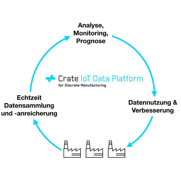 Crate.io hat die IoT Data Platform for Discrete Manufacturing vorgestellt.