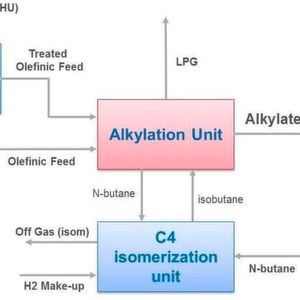 Exxon Mobil Chemical-Axens Alkylation Block Solution.