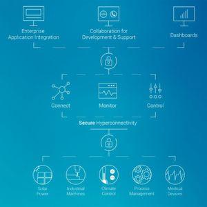 Angereicherter TeamViewer IoT