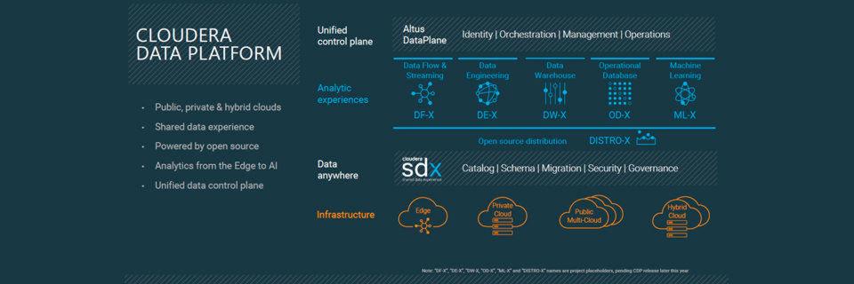 Cloudera und Hortonworks vereinigen ihre Datenplattformen