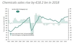 Chemicals sales rise by €18.2 billion in 2018.