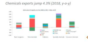 Chemicals exports jump 4.3 % (2018, y-o-y)