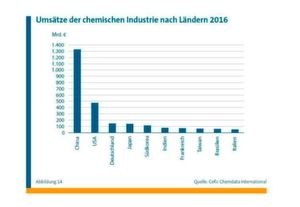 Global chemical industry: A graph showcasing the revenues of different countries.