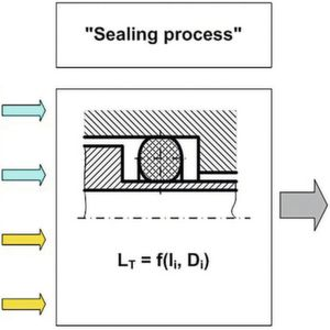"Influence on the total leakage rate (LT) in a ""sealing process"" because of the influencing and disturbing variables (Ii and Di)"