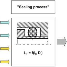 How to Reduce the Trials for Sealing Elements: Work Smarter, not Harder!