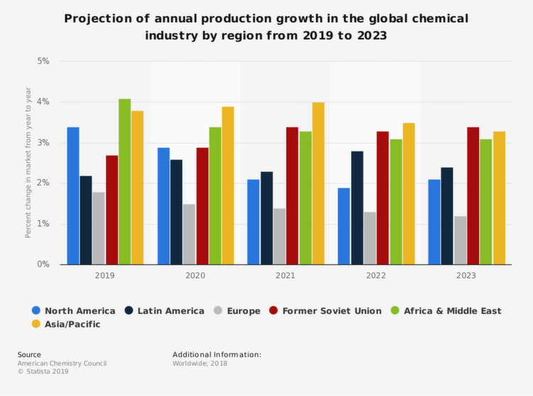Pictures: Facts and Figures of the Global Chemical & Pharmaceutical
