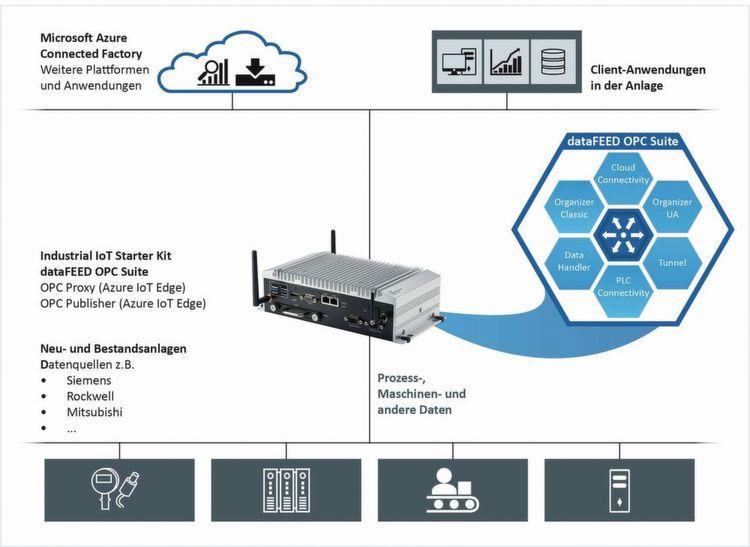 Das Industrial IoT Starter Kit bündelt alle Komponenten für