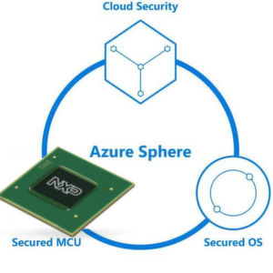 NXP implementiert Security-IP von Microsoft in Applikationsprozessoren