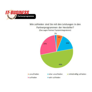 IT-BUSINESS-Panel: Partnerprogramme