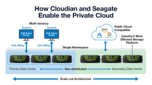 In die Private Cloud mit Cloudian und Seagate.
