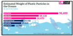 Fig. 2: Estimated weight of plastic particles in the oceans in 2014 (in tons). Plastic from plastic waste, consumer goods and everyday objects also frequently makes its way into our lakes, where it becomes a problem.