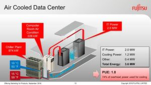 Air Cooled Data Center
