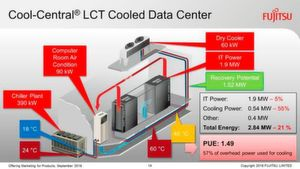 Cool-Central LCT Cooled Data Center