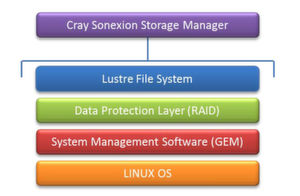"Gestapelt: Der Softwarestack eines ""Cray Sonexion"" Storage-Systems."