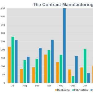 UK subcontract manufacturing market upward trend takes a dive