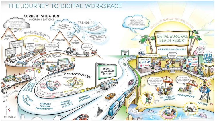 """The Journey to the Digital Workspace"" zeigt: Der Übergang vom Ist-Zustand (Current Situation) hin zum anvisierten"