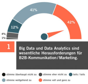83 Prozent der befragten Marketer sehen Big Data & Data Analytics als stärkste Trends in B2B-Marketing und -Kommunikation.