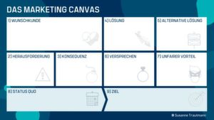 Das Marketing Canvas
