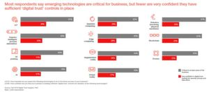 """Die meisten Umfrageteilnehmer sagen, dass neue Technologien geschäftskritisch sind, aber nur wenige sind sehr zuversichtlich, dass sie über ausreichende Kontrollen des """"digitalen Vertrauens"""" verfügen."""