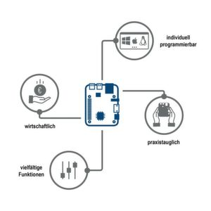 Mit Raspberry Pi und SAP zur digitalen Supply Chain