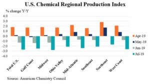 U.S. Chemical Regional Production Index