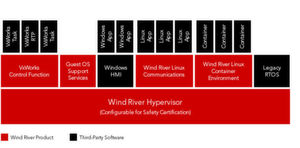 Architektur der Wind River Helix Virtualization Platform.