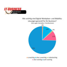 IT-BUSINESS-Panel: Digital Workplace & Mobility